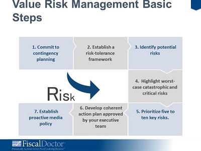 Add Value to Enterprise Risk Management